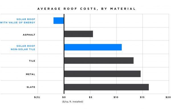 solar-roof-price-range