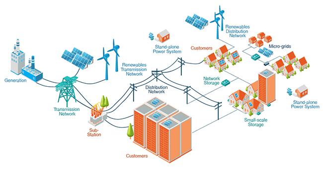 energy transformation taskforce